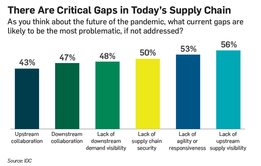 IDC Blog Chart Critical Gaps in Today's Supply Chain