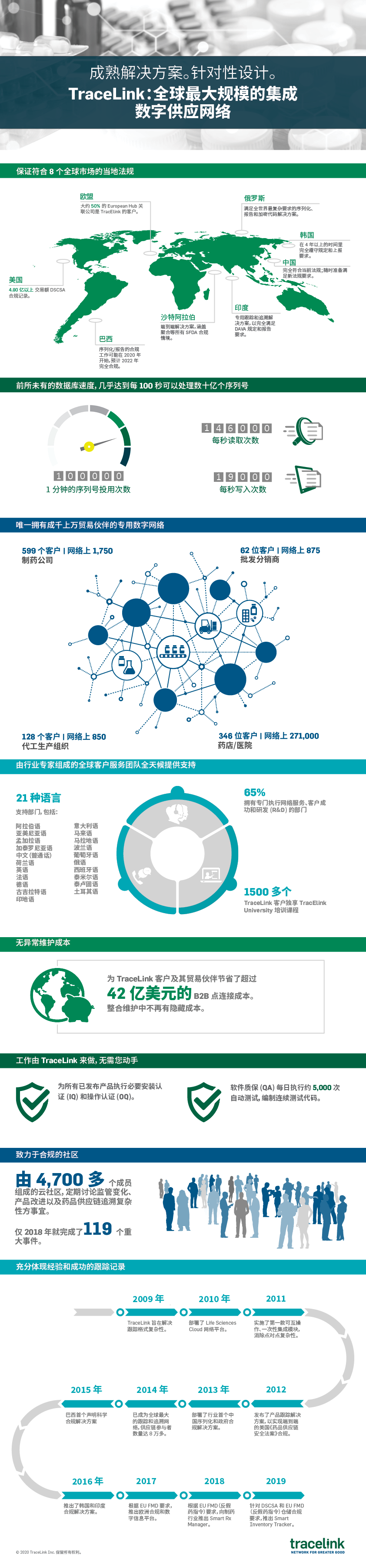 infographic-worlds-largest-digital-supply-network-mandarin.png