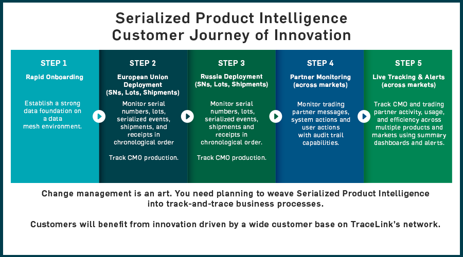 Serialized Product Intelligence microsite