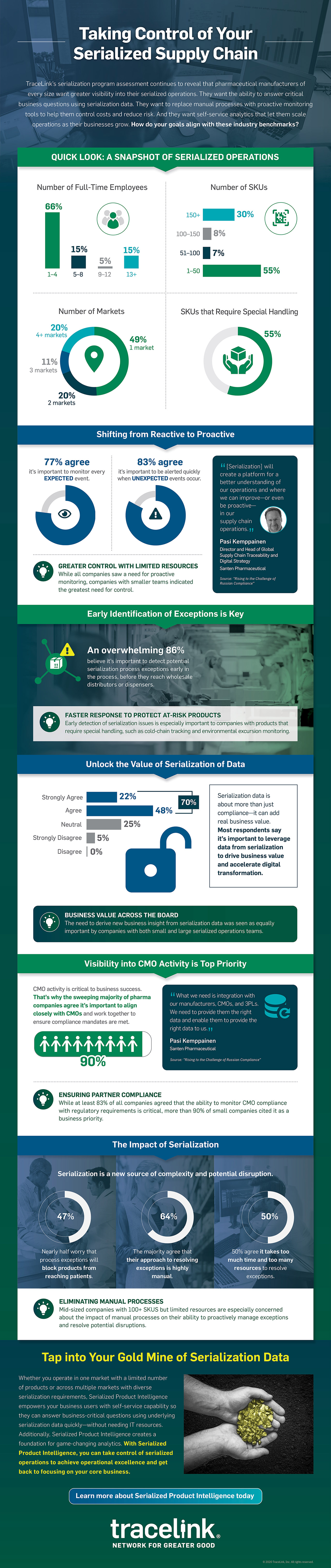 Infographic Serialized Operations Challenges and Opportunities