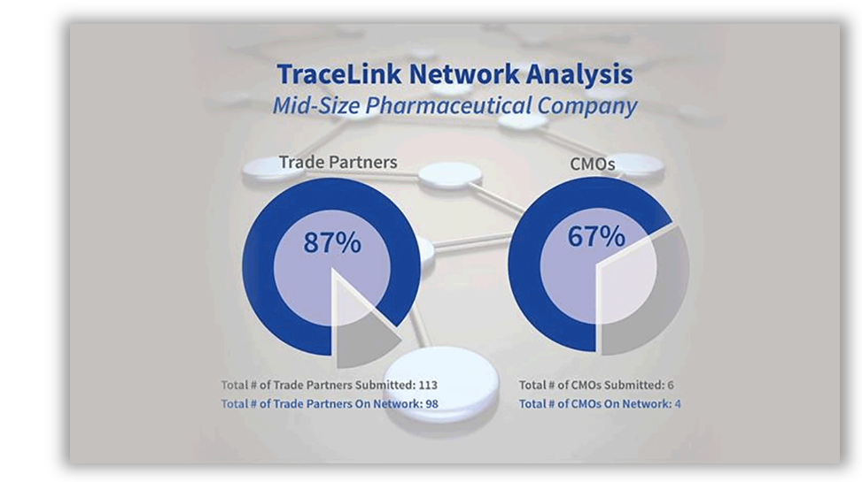 TraceLink Network Analysis