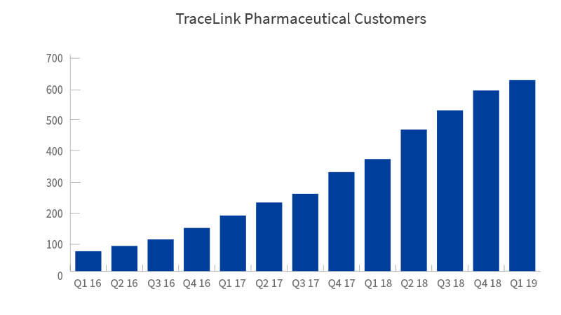 TraceLink Pharmaceutical Customers