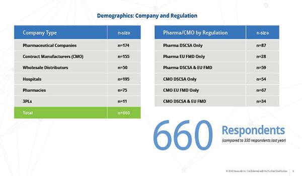 respondents charts